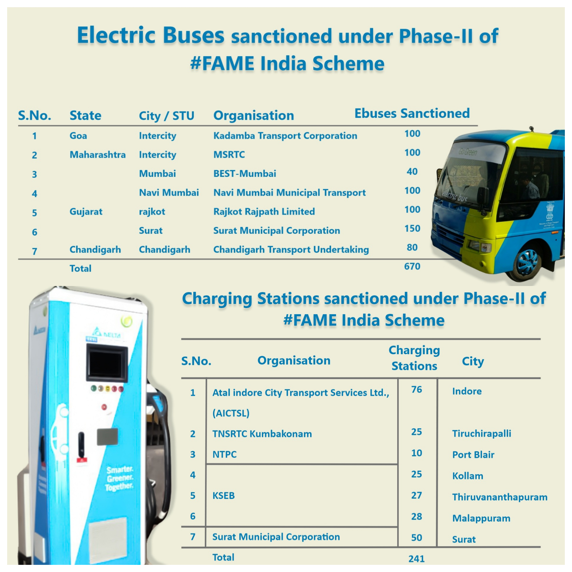 670 new electric buses and 241 charging stations sanctioned under FAME scheme