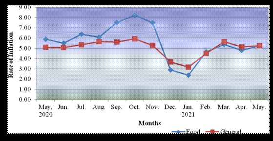 All-India Consumer Price Index for Industrial Workers (AICPIN) for the month of May, 2021