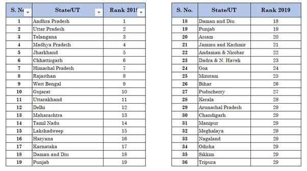 Ranking of states based on implementation of Business Reform Action Plan for the year 2019 declared;
