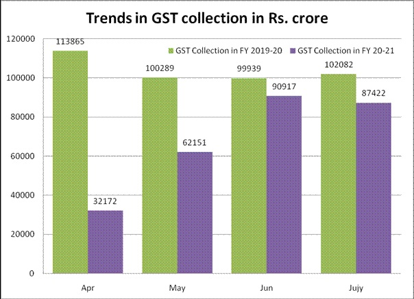 GST Revenue collection for July 2020