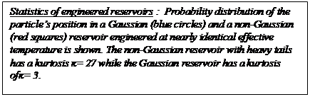 Text Box: Statistics of engineered reservoirs :  Probability distribution of the particle's position in a Gaussian (blue circles) and a non-Gaussian (red squares) reservoir engineered at nearly identical effective temperature is shown. The non-Gaussian reservoir with heavy tails has a kurtosis ĸ= 27 while the Gaussian reservoir has a kurtosis ofĸ= 3.