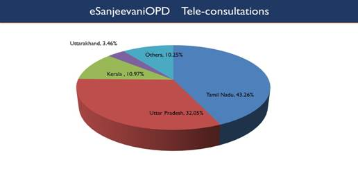 ESANJEEVANI OPD OF HEALTH MINISTRY COMPLETES 3 LAKH TELE-CONSULTATIONS WITHIN SIX MONTHS OF LAUNCH - EDUCRATSWEB.COM