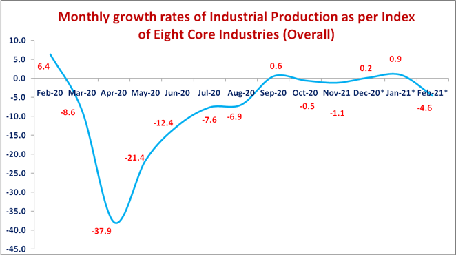 INDEX OF EIGHT CORE INDUSTRIES (BASE: 2011-12=100) FOR FEBRUARY, 2021 2