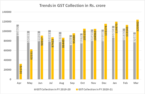 GST Revenue Collection for March' 21 Sets New Record