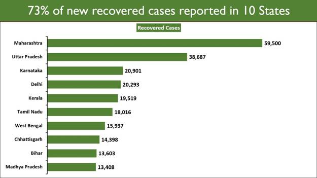 Coronavirus India Updates: India on Tuesday recorded more than 3 lakh new recoveries in the last 24 hours taking the tally to 1,66,13,292.
