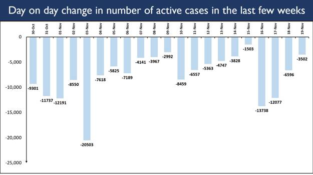 Active Caseload falls below 5% of the Total Cases 2