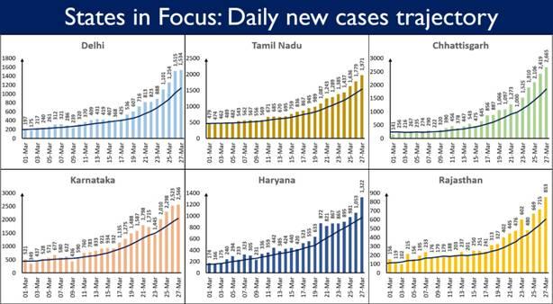 Maharashtra, Rajasthan, Uttar Pradesh and Gujarat have crossed total of 5 million doses administered 4
