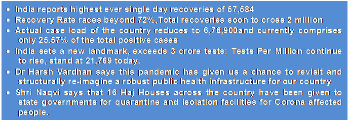 Text Box: •	India reports highest ever single day recoveries of 57,584•	Recovery Rate races beyond 72%,Total recoveries soon to cross 2 million•	Actual case load of the country reduces to 6,76,900and currently comprises only 25.57% of the total positive cases•	India sets a new landmark, exceeds 3 crore tests; Tests Per Million continue to rise, stand at 21,769 today.•	Dr Harsh Vardhan says this pandemic has given us a chance to revisit and structurally re-imagine a robust public health infrastructure for our country•	Shri Naqvi says that 16 Haj Houses across the country have been given to state governments for quarantine and isolation facilities for Corona affected people.•