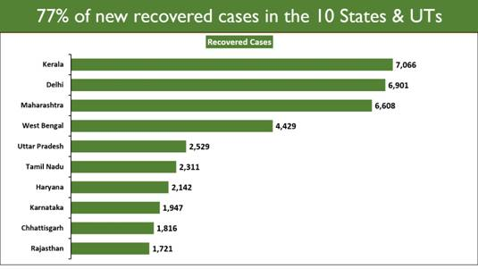 Active Caseload falls below 5% of the Total Cases 4