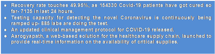 Text Box: ●	Recovery rate touches 49.95%, as 154330 Covid-19 patients have got cured so far- 7135 in last 24 hours.●	Testing capacity for detecting the novel Coronavirus is continuously being ramped up- 885 labs are doing the test.●	An updated clinical management protocol for COVID-19 released.●	Aarogyapath, a web-based solution for the healthcare supply chain, launched to provide real-time information on the availability of critical supplies.