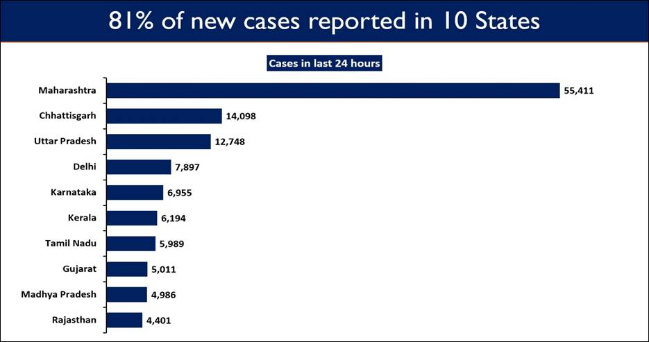 10 states account for 81% of the Daily New Cases 4