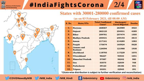 PIB BULLETIN ON COVID-19 #Unite2FightCorona #IndiaFightsCorona  IMAGES, GIF, ANIMATED GIF, WALLPAPER, STICKER FOR WHATSAPP & FACEBOOK