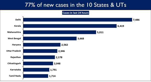 Active Caseload falls below 5% of the Total Cases 5
