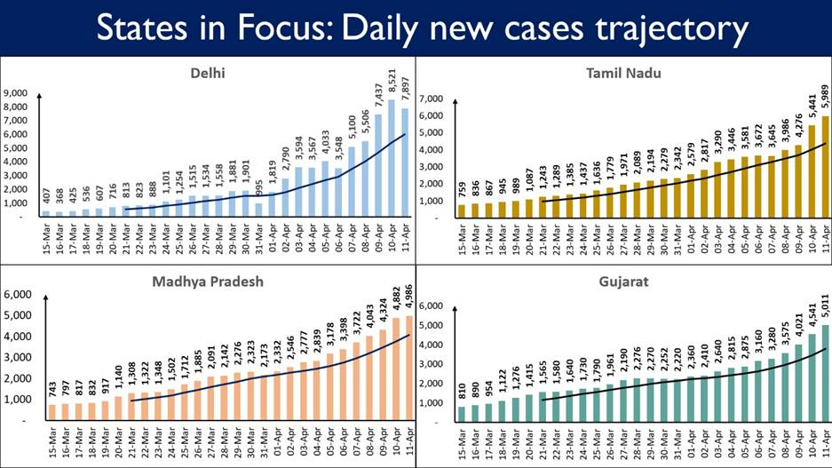 10 states account for 81% of the Daily New Cases 6