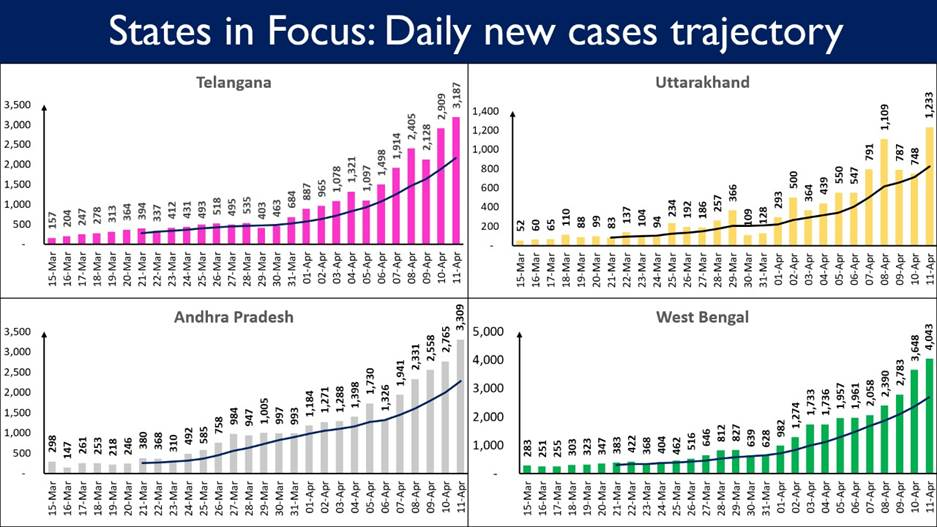 10 states account for 81% of the Daily New Cases 8