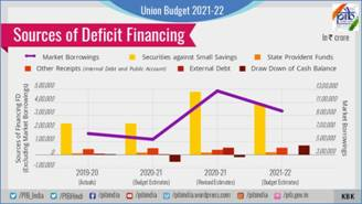 Sources of Deficit Financing - English